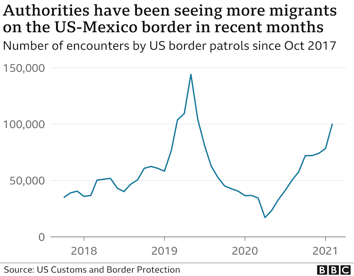 Graph of the number of migrants at the southern US border over the years