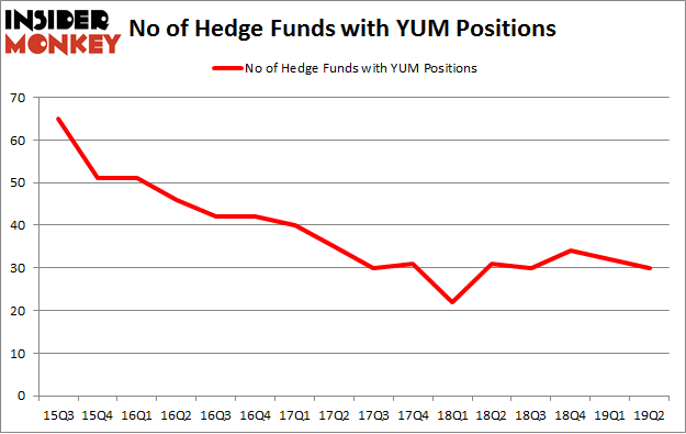 No of Hedge Funds with YUM Positions