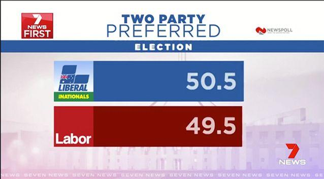 Labor finished up a point behind the coalition.