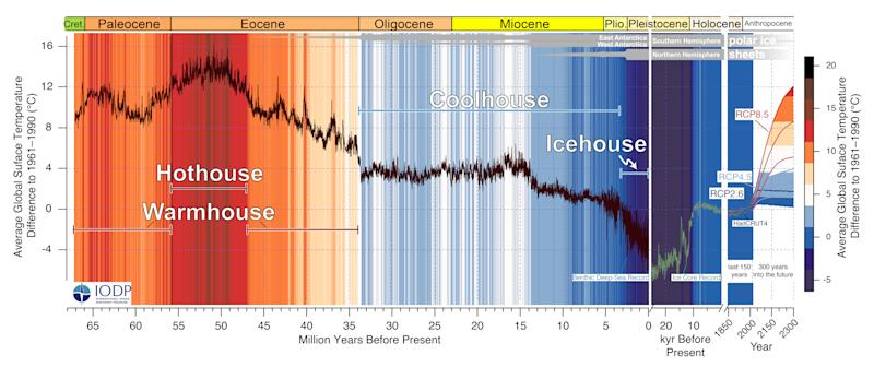 Past and future trends in global mean temperature spanning the last 67 million years