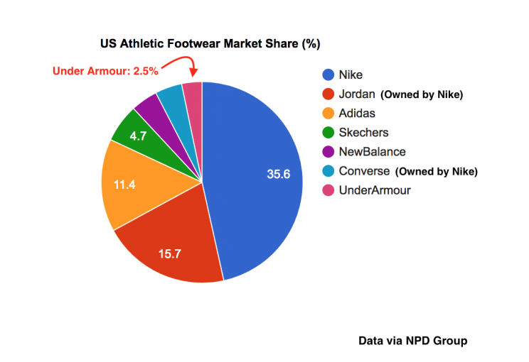 Market Share Shoes Nike Addidas Under Armour