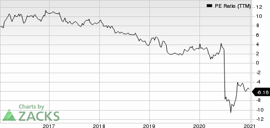 Tenneco Inc. PE Ratio (TTM)