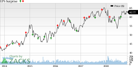 Eversource Energy (ES) is expected to beat earnings estimates when it releases third-quarter results on Nov 2.