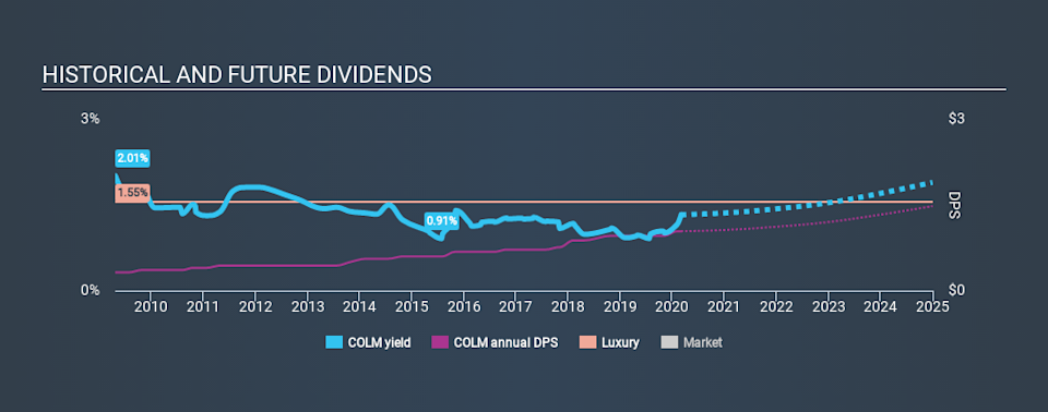 NasdaqGS:COLM Historical Dividend Yield, March 4th 2020