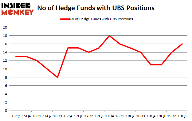 Ubs stock options site
