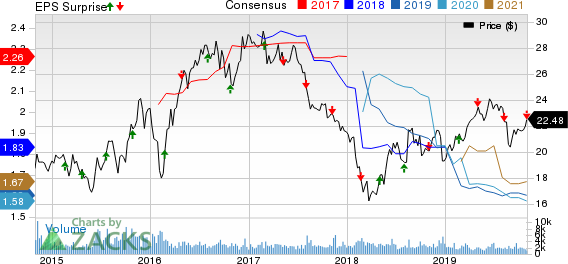 Mack-Cali Realty Corporation Price, Consensus and EPS Surprise