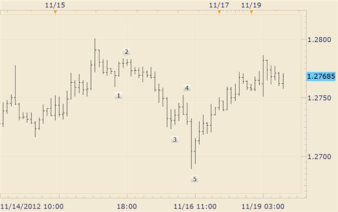 FOREX_Technical_Analysis_British_Pound_Slips_in_Early_Week_Trading_body_eurusd.png, FOREX Technical Analysis: British Pound Slips in Early Week Trading