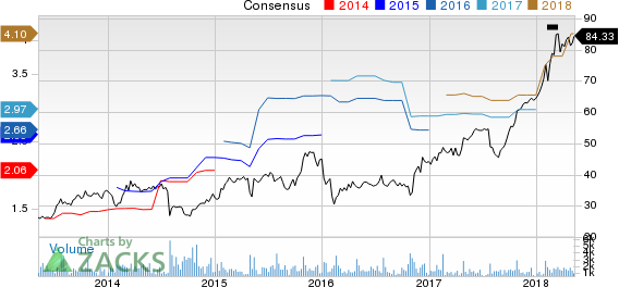 On Assignment, Inc. Price and Consensus