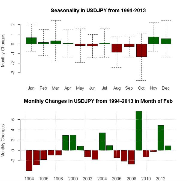 February_Seasonality_Favors_Aussie_and_Dollar_Strength_Pound_Weakness_body_x0000_i1029.png, February Seasonality Favors Aussie and Dollar Strength, Pound Weakness