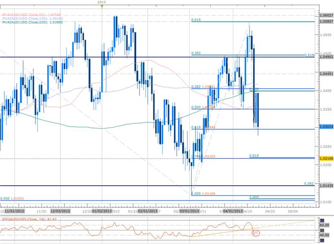 Forex_Scalping_AUD_Range-_Close_Below_10295_Fib_Support_Favors_Shorts_body_Picture_2.png, Scalping AUD Range- Close Below 10295 Fib Support Favors Shorts