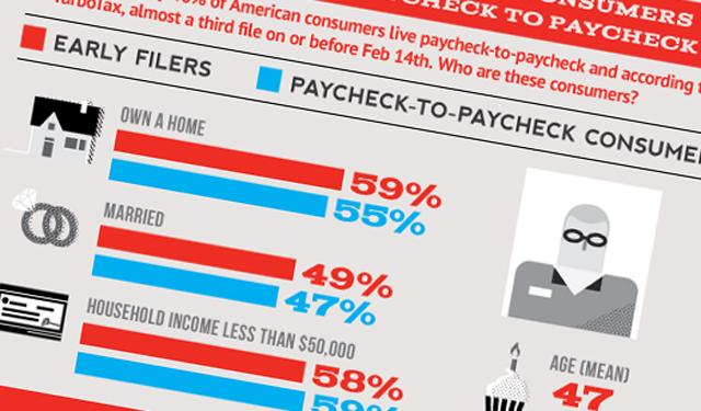 Tax Refunds: One of the Biggest Paydays for the Average U.S. Family image TaxCenter taxes and payday infographic business2 thumb
