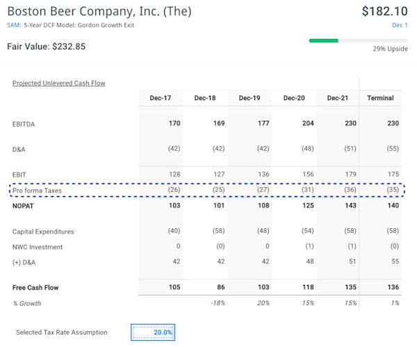 High Tax Paying Stocks to Buy Now: Boston Beer Company Inc (SAM)