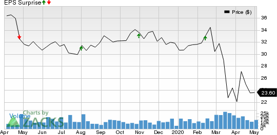 Iron Mountain Incorporated Price and EPS Surprise