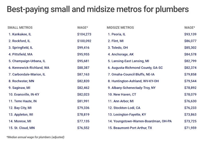 Depending on the region, plumbers can earn a pretty penny, and far more than the industry's average.