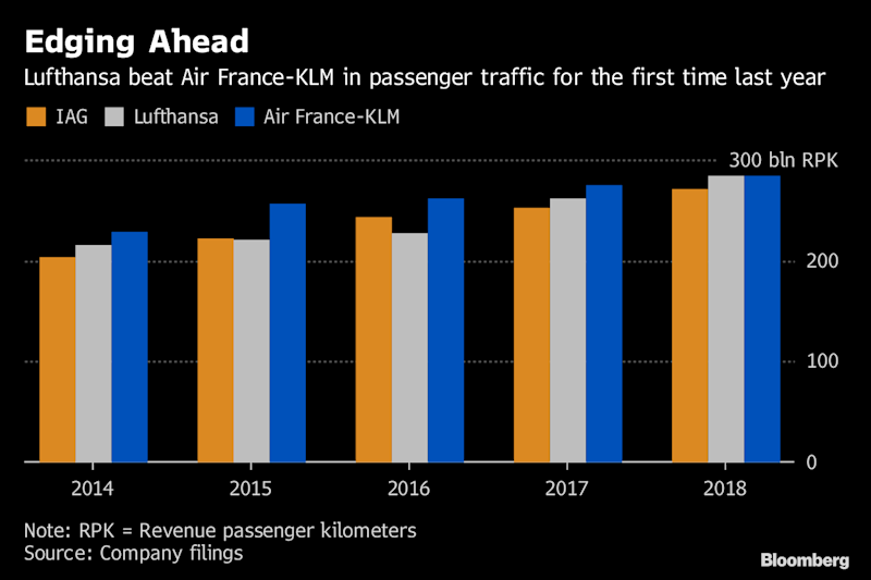 Lufthansa Topples Air France as Europe's Biggest Airline After 14 Years