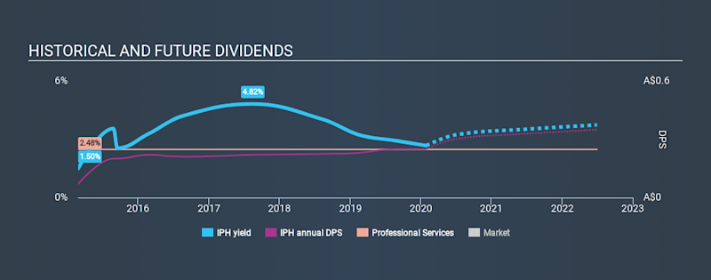 ASX:IPH Historical Dividend Yield, January 30th 2020