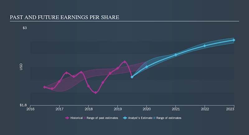 NYSE:POR Past and Future Earnings, October 22nd 2019