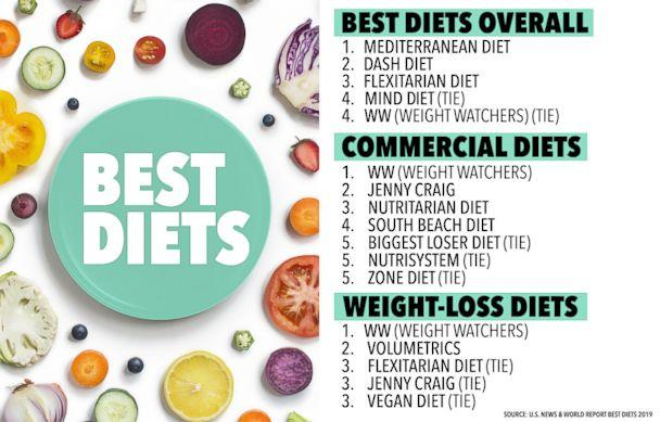 Nordic Diet Makes Its Way On Best Diets For 2019 List What To Know About Eating Like A Viking