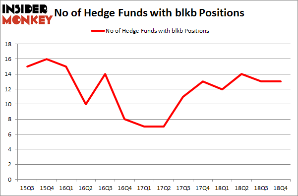 No of Hedge Funds With BLKB Positions