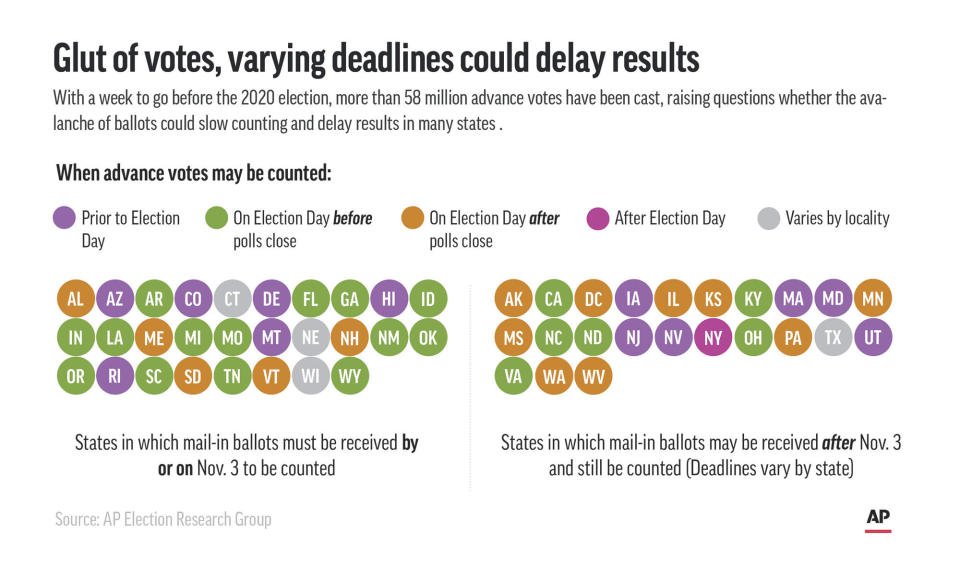 Graphic shows when states may count advance votes and where mail-in ballots are accepted after Election Day