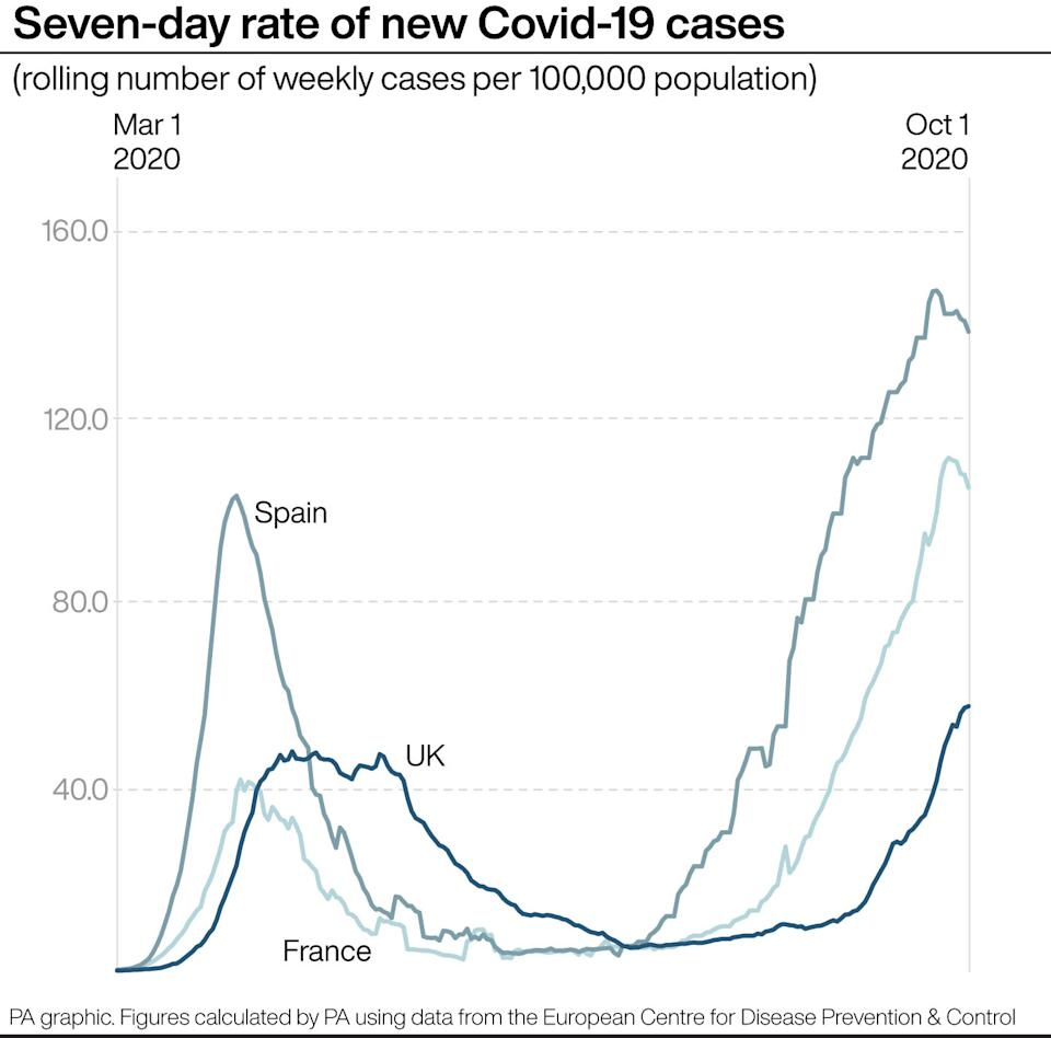 Seven-day rate of new COVID-19 cases for the UK, France and Spain (PA)