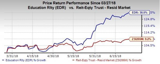 Education Realty's (EDR) merger agreement with Greystar Student Housing Growth and Income Fund will enable it to offer higher return to shareholders of the former.