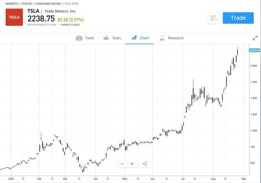 Tesla share price chart. Source: eToro