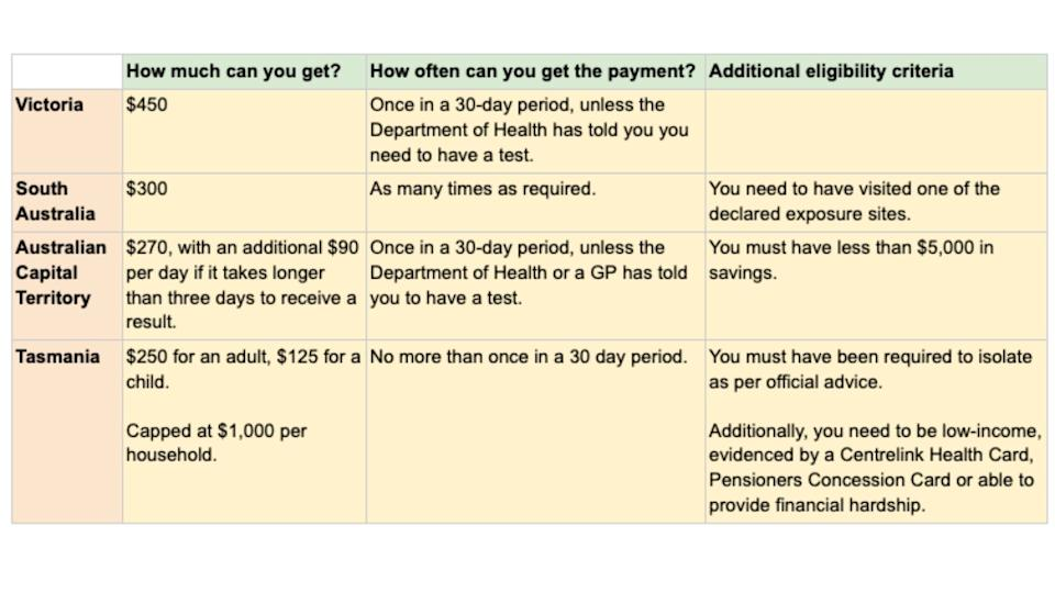 Chart showing exactly what people can claim if they're waiting for a COVID-19 payment.