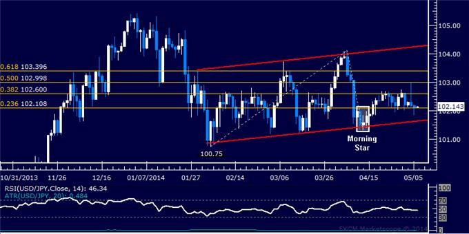 USD/JPY Technical Analysis – Rally Struggling Below 103.00