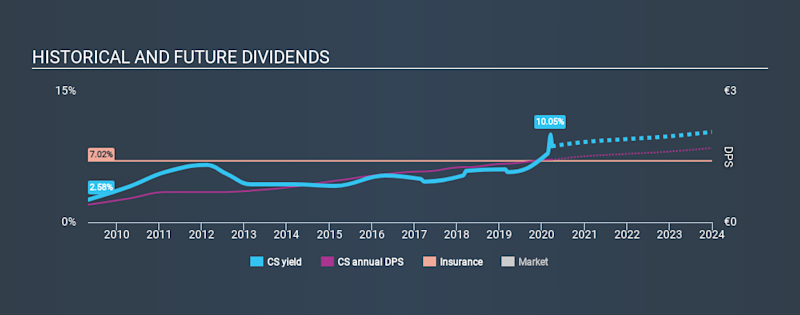 ENXTPA:CS Historical Dividend Yield March 26th 2020