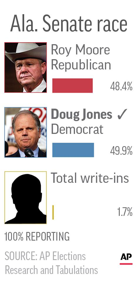 Graphic shows results of Alabama special senate race; 1c x 3 inches; 46.5 mm x 76 mm;
