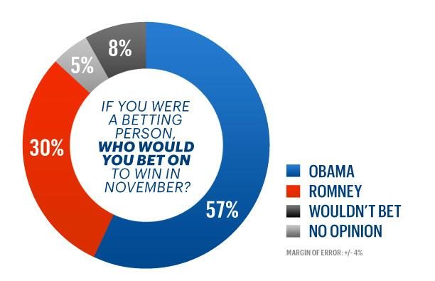 57 percent would bet on Obama to win.