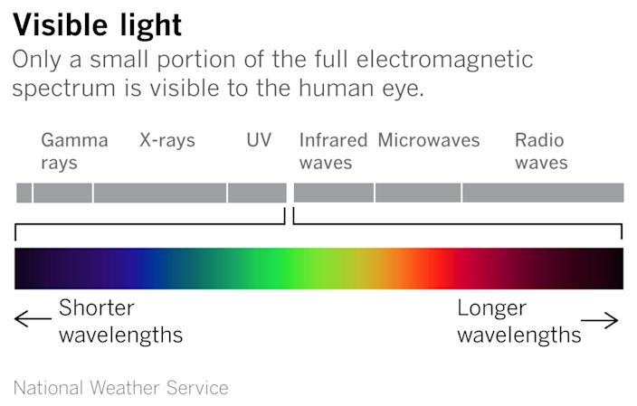 """Red and orange light have the longest wavelengths. <span class=""""copyright"""">(Paul Duginski / Los Angeles Times)</span>"""