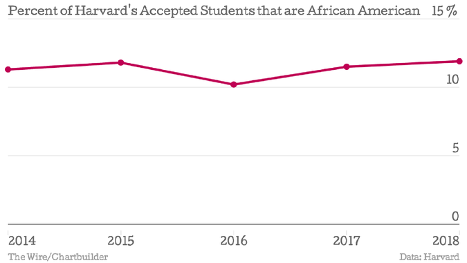Harvard's Record-High Percentage of Black Students Is a