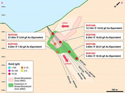 Figure 1 – Plan View of Drilling in Eastern Yaraguá System Primarily Targeting BMZ2 (CNW Group/Continental Gold Inc.)