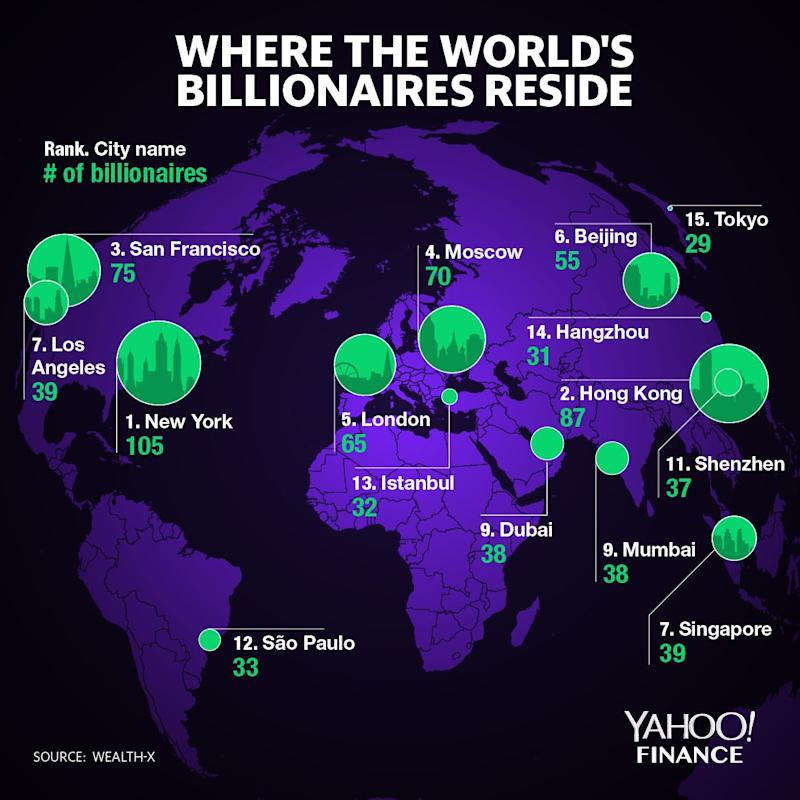 The 15 cities with the most billionaires Yahoo Maps San Francisco on chicago map, northern ca map, usa map, sausalito map, detroit map, bay area map, las vegas map, omaha map, california map, los angeles map, dallas map, united states map, boston map, new orleans map, sydney australia map, salt lake city map, kansas city map, berkeley map, tokyo map, golden gate park map,