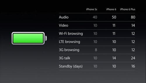 Battery life comparison for iPhone 5s, 6, and 6 Plus