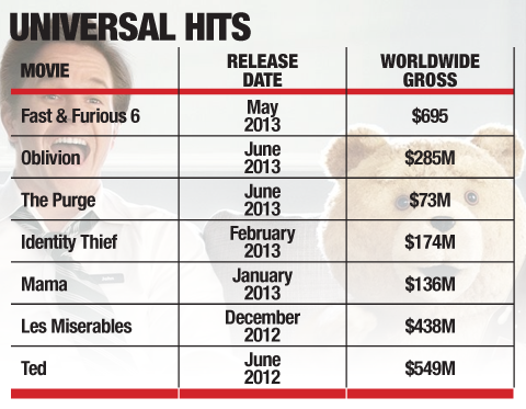 Universal's Turnaround Tale: How the Studio Staged the Biggest 180 in Hollywood