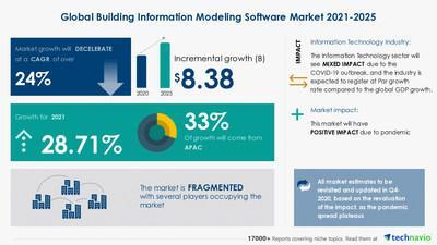 The latest market research report, titled Building Information Modeling Software Market by Product and Geography - Forecast and Analysis 2021-2025, was announced by Technavio, which has proudly worked with Fortune 500 companies for over 16 years