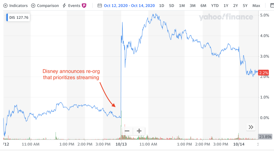 The re-org effect: Disney stock from Oct. 12 through Oct. 14.