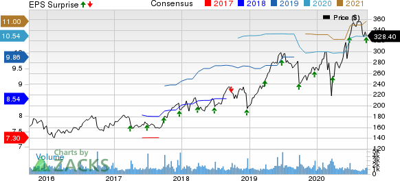 FactSet Research Systems Inc. Price, Consensus and EPS Surprise