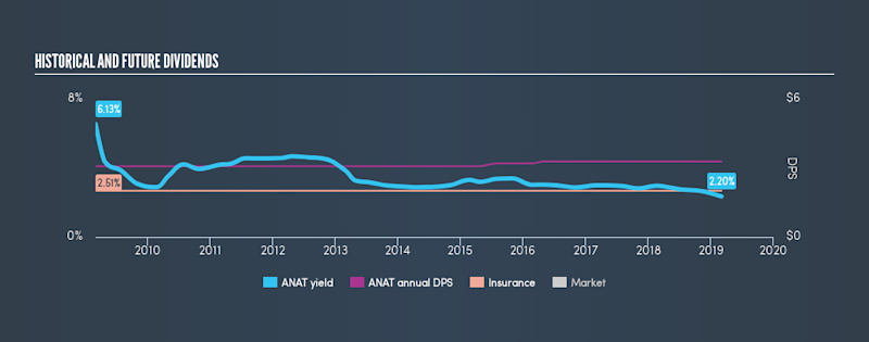 NasdaqGS:ANAT Historical Dividend Yield, March 4th 2019