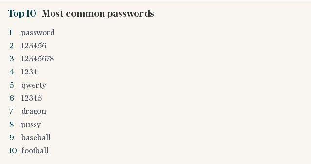 Top 10 | Most common passwords