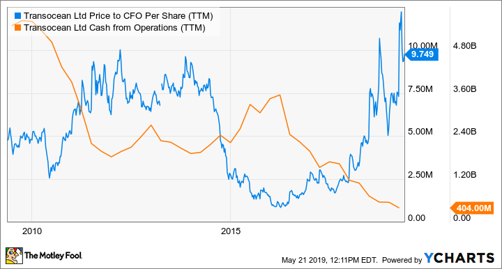 RIG Price to CFO Per Share (TTM) Chart