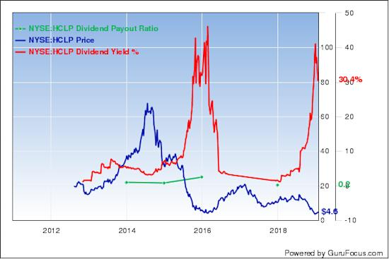 6 stocks paying high dividend yield - High div stocks ...