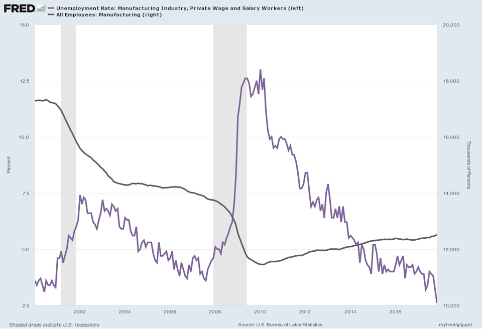 Manufacturing unemployment is at its lowest since 2000. (Source: FRED)