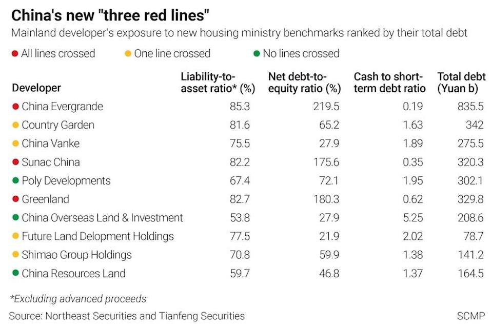 Chinese developers and the central bank's three 'red lines'