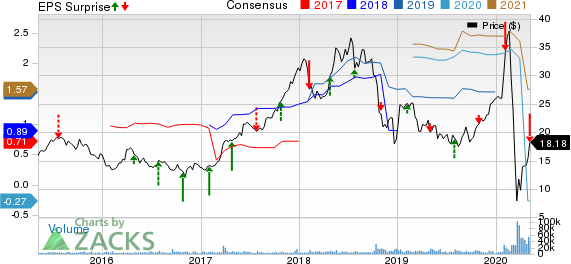 Penn National Gaming Inc Price, Consensus and EPS Surprise