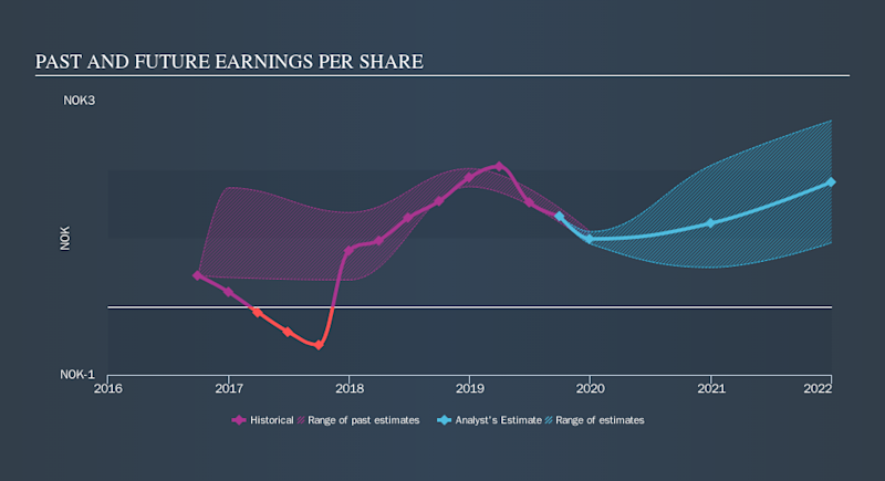 OB:AKSO Past and Future Earnings, November 7th 2019