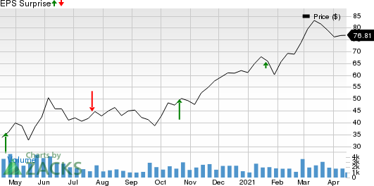 Wintrust Financial Corporation Price and EPS Surprise